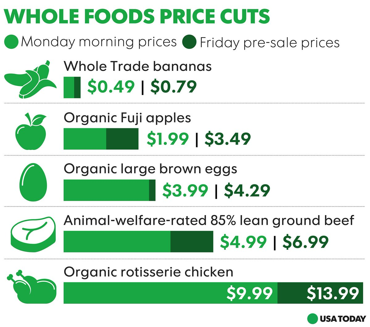 Amazon kept its promise Monday to lower prices on some key items at Whole Foods Market.