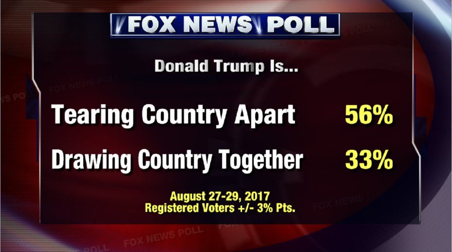 "BREAKING! 56% say #Trump ""tearing the country apart"" @FoxNews #Poll MORE: https://t.co/OKVgjsKTkE https://t.co/EnHVq1lJrf"