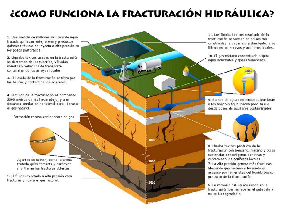 @CGR_Colombia desde 2012 advierte riesgos de #Fracking en país, @MinMinas con su locomotora no escucha razones. Riesgos mayores a ganancias https://t.co/cIvYAxSoRK