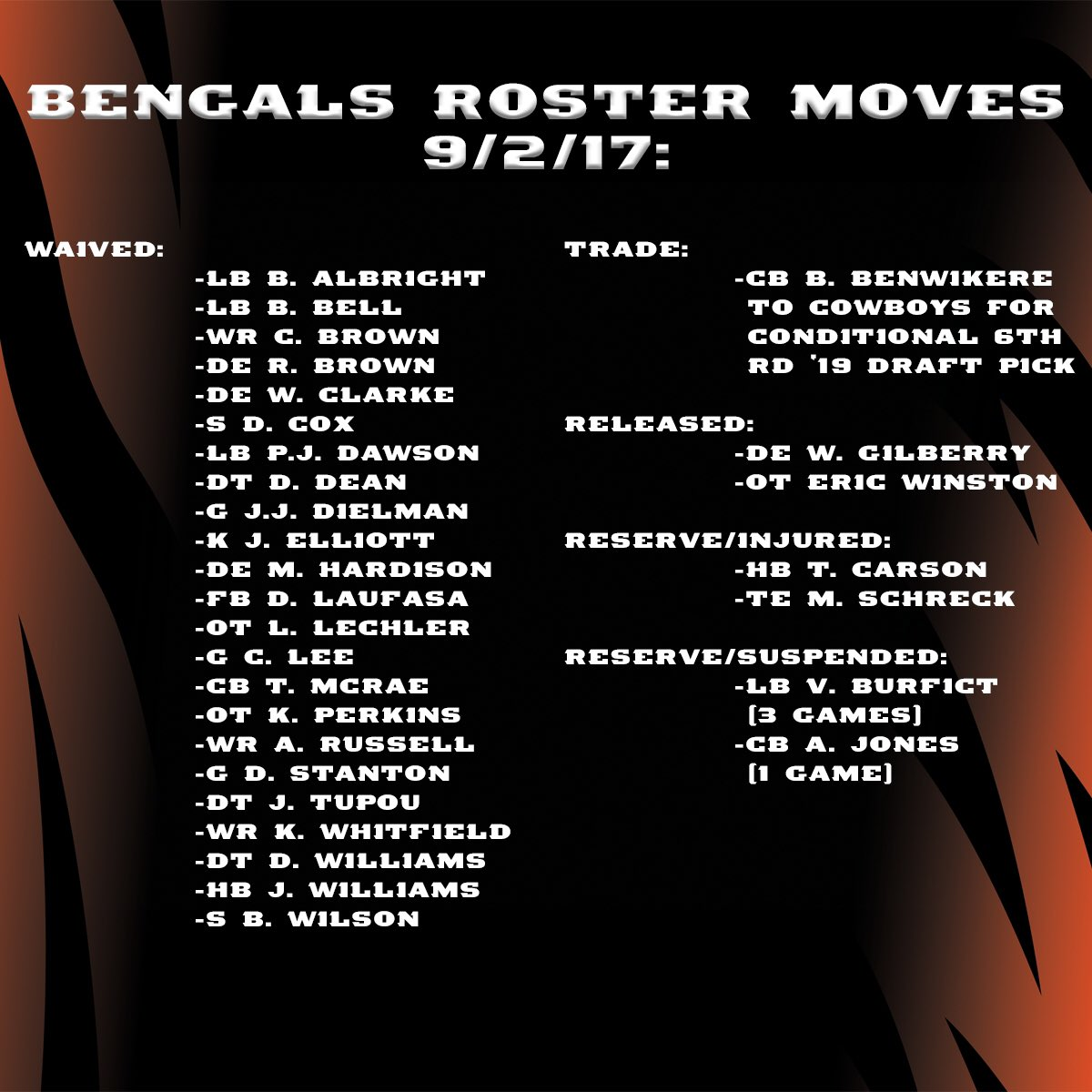 We've made the following 30 moves to reach the NFL roster limit of 53. #Bengals50 https://t.co/idCZNFE6W5