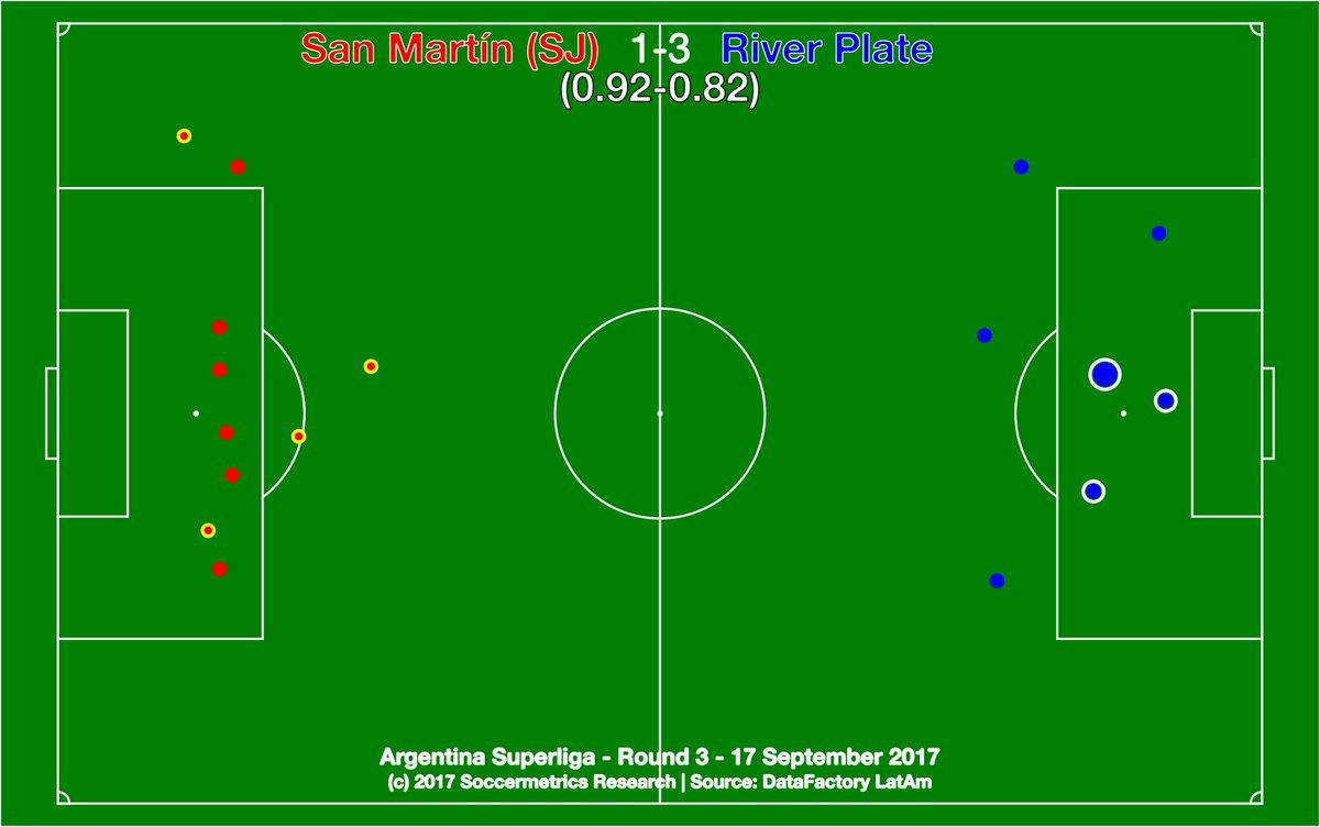test Twitter Media - .@SanMartinWeb 1-3 @CARPoficial. A welcome win by reserves ahead of a must-win Libertadores tie in mid-week. @DataFactoryLA @argsaf https://t.co/7o1WdmL5gD