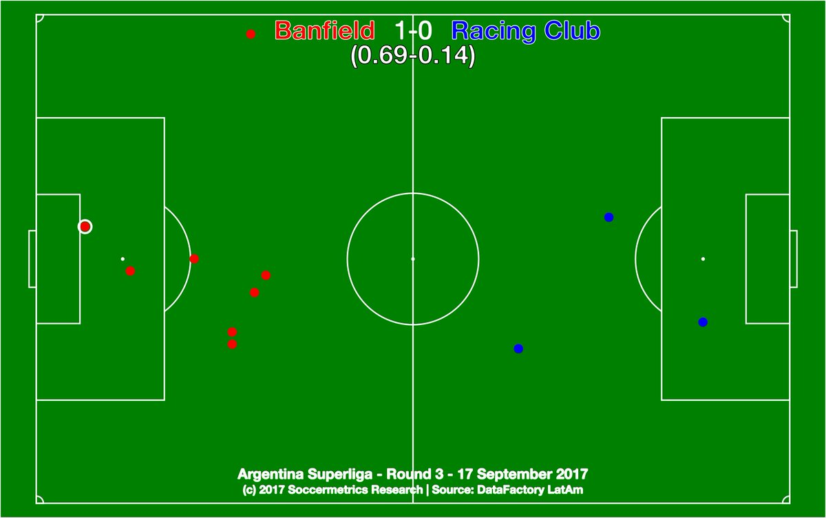 test Twitter Media - .@CAB_oficial 1-0 @RacingClub. Racing had minds on Sudamericana, but the effort shown today was abysmal. @DataFactoryLA @argsaf https://t.co/SWGWz0iKSS