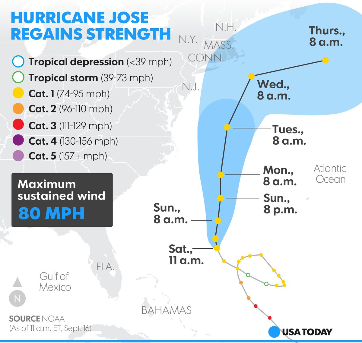 Hurricane season is roaring on as Jose threatens the East Coast.
