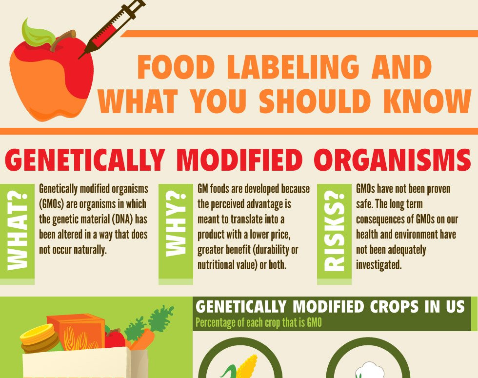 should genetically modified foods be labeled