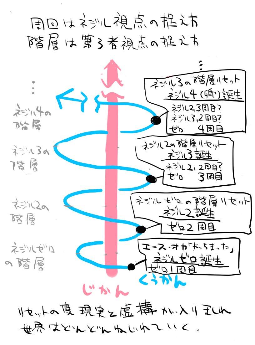 もっと分かりやすくまとめてる人いそうだけどせっかく書いたので晒すマンヘボットの周回と階層の図