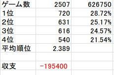 うさかめは2500本突破