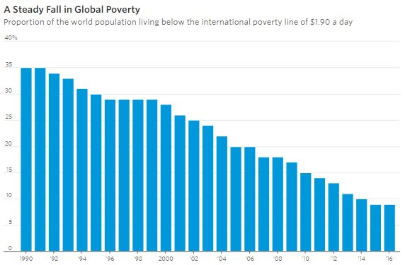 If you're 27 years old, poverty around the world has fallen 390% in your lifetime. https://t.co/Iw2K7mfN3e