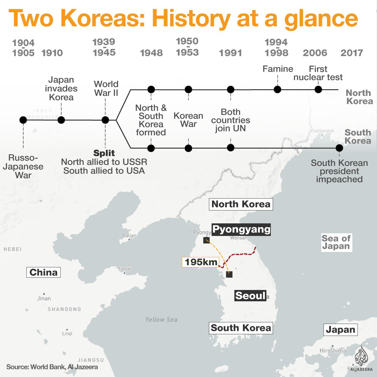 The history of the two Koreas at a glance