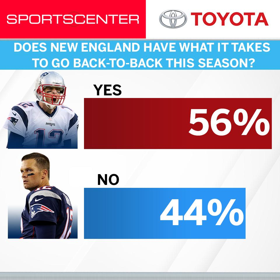 Can New England repeat? America has spoken, and the @Toyota  #PulseOfTheNation results are in. https://t.co/4nTcM0wPeK