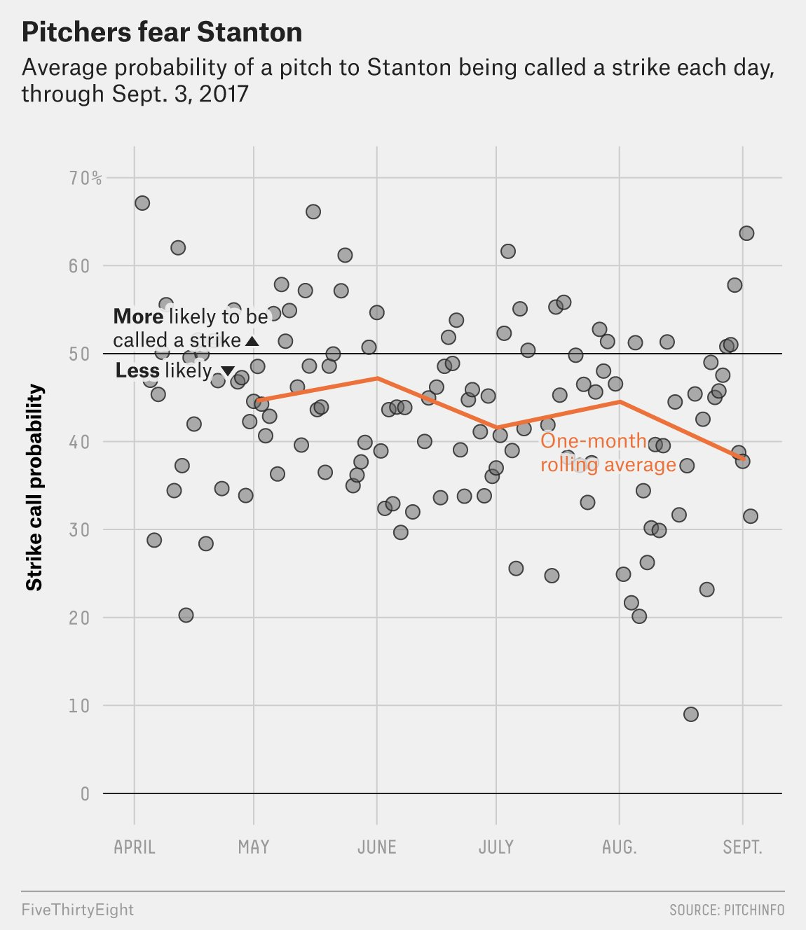 Giancarlo Stanton has played at a Bonds-ian level as of late. https://t.co/QLparfXwUV https://t.co/BdhQTU34tZ