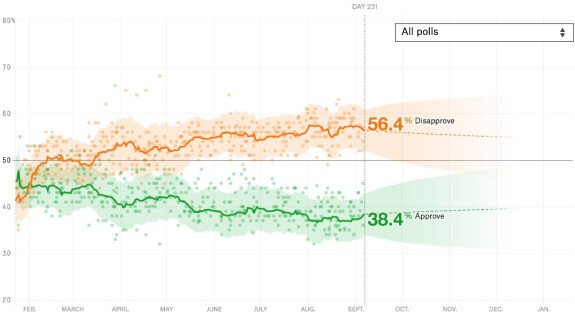 Trump's approval rating is up a tick. https://t.co/F2iG2Bx369 https://t.co/crj517sgOY