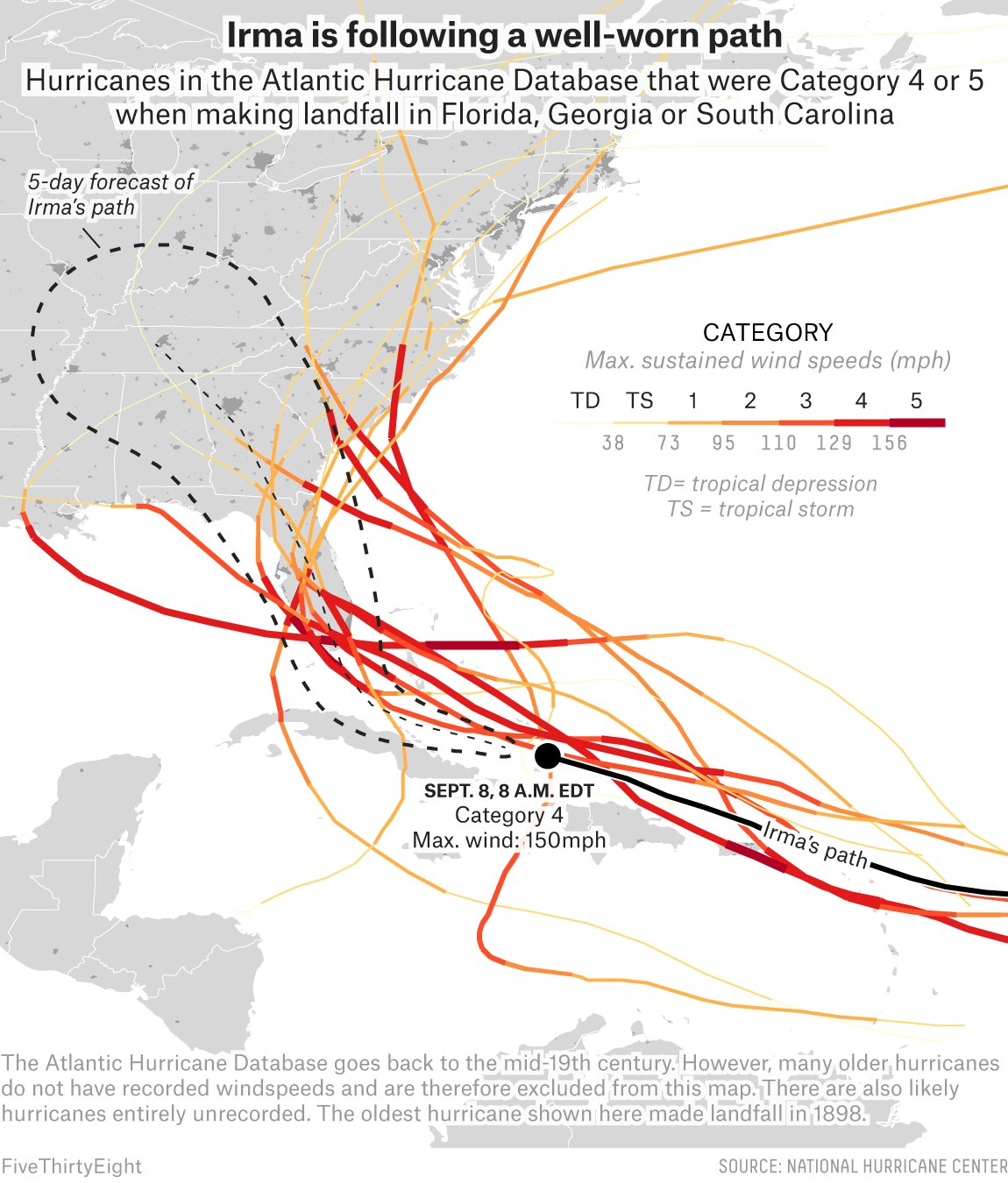 At least nine Category 4 or 5 hurricanes have made landfall in Florida since 1898. https://t.co/UCGbV0a2l8 https://t.co/fIi96t2rpp