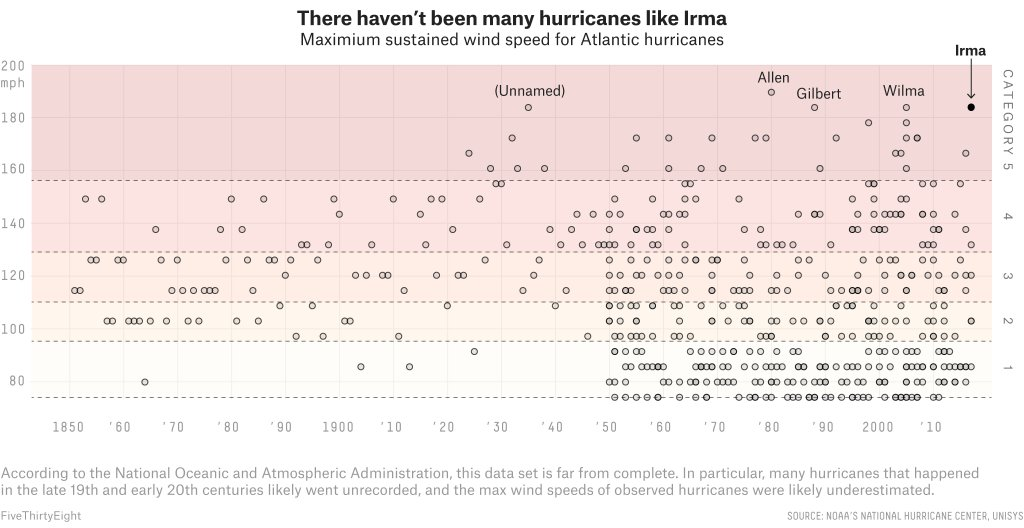 Hurricane Irma is one of the most powerful Atlantic hurricanes ever recorded. https://t.co/UCGbUZSrtA https://t.co/GtpPmVJWVM