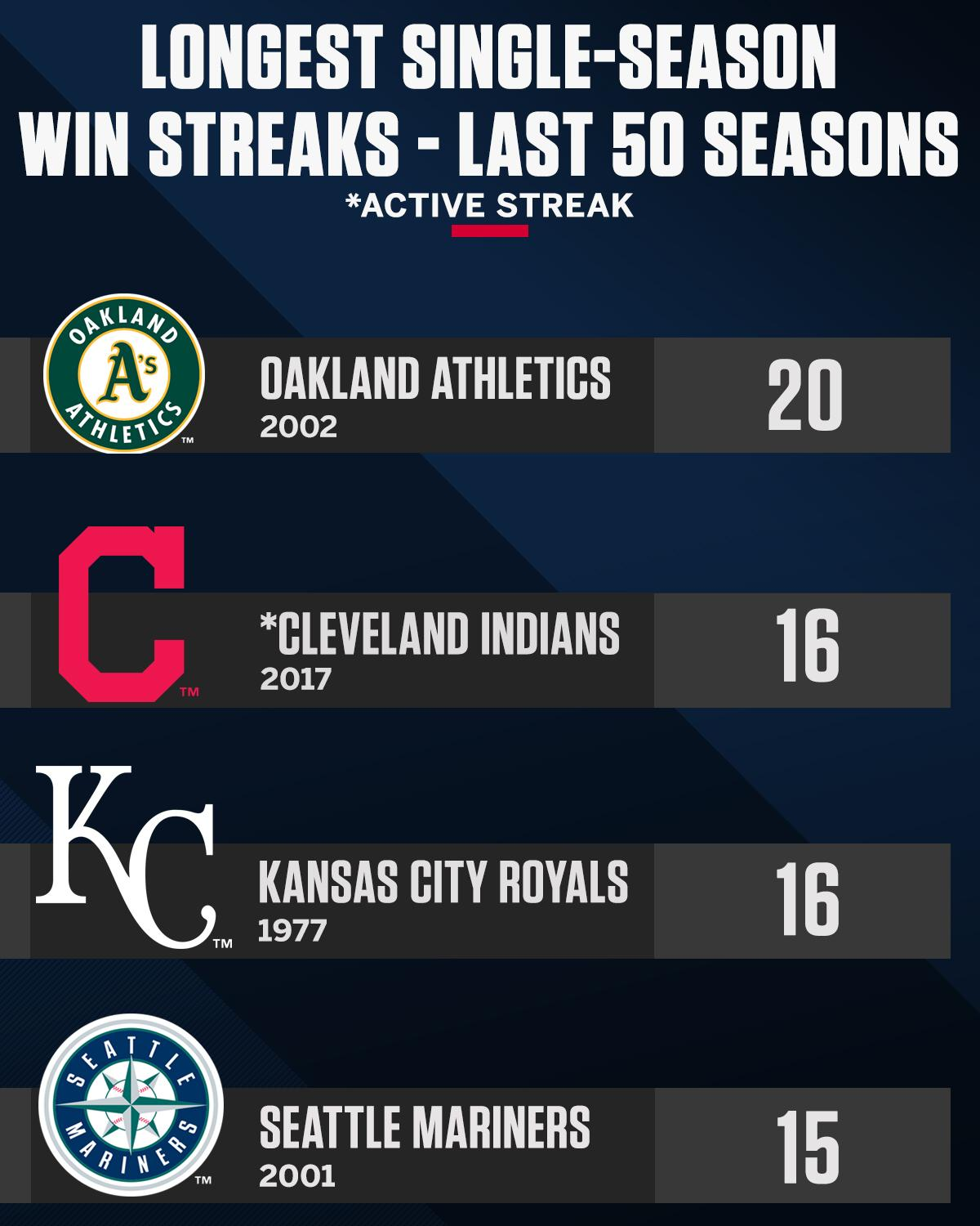 Cleveland wins again! Indians become the 3rd team in the last 50 seasons to win 16+ in a single season. https://t.co/XxgWAh5bS7