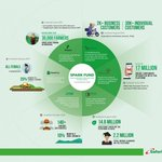 Safaricom Spark Fund invests in agri-tech startup iProcure