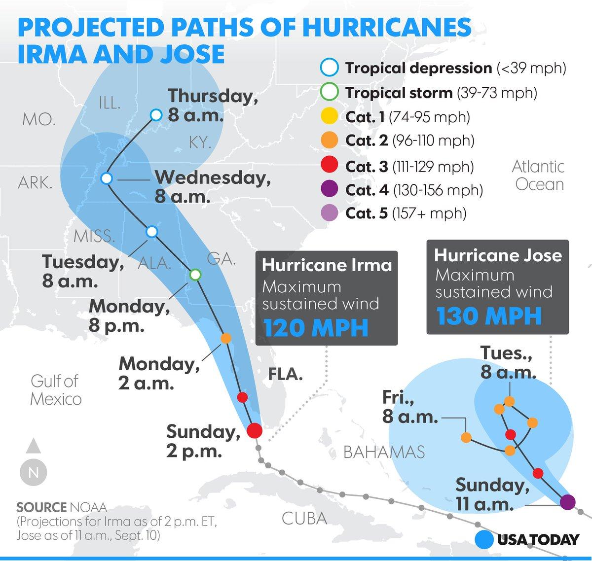As HurricaneIrma powers through Florida, Hurricane Jose isn't too far behind.