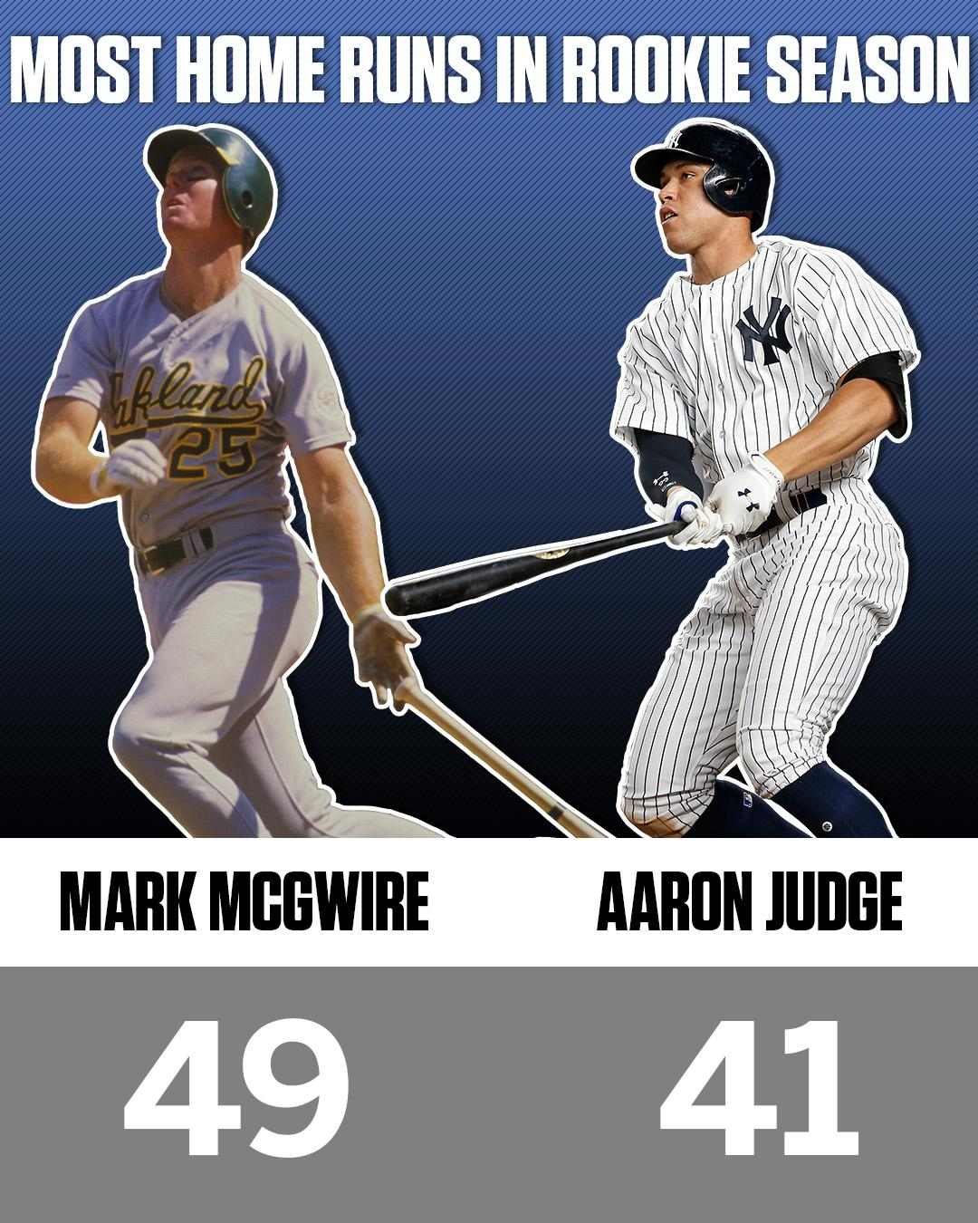 Aaron Judge joins Mark McGwire as the only players to have 40 homers in their rookie seasons. https://t.co/WdEmz08YSX