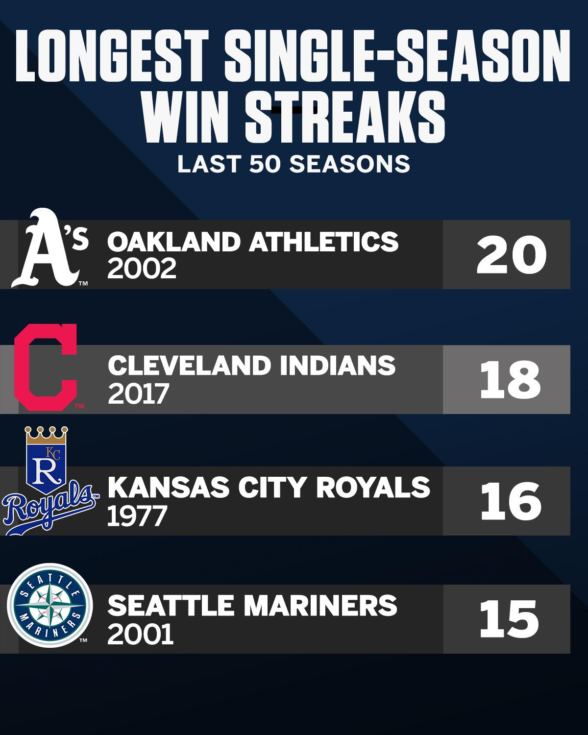 The Indians are just 3 wins away from passing the 'Moneyball' A's. https://t.co/awrdukRoB0