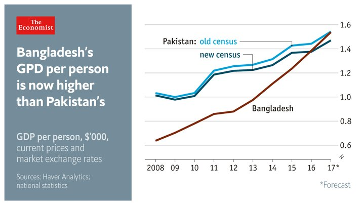 Although a dollar stretches further in Pakistan because prices there tend to be lower