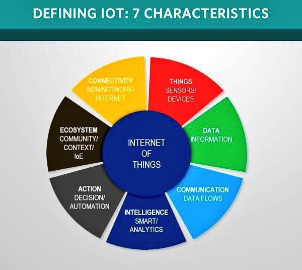 Defining #IoT in 1 #infographic ➕ 10 items to become obsolete ⤵️ #4IR #fintech #BigData #defstar5 #Mpgvip #makeyourownlane  MT @evankirstel https://t.co/xEpzwmFTWZ