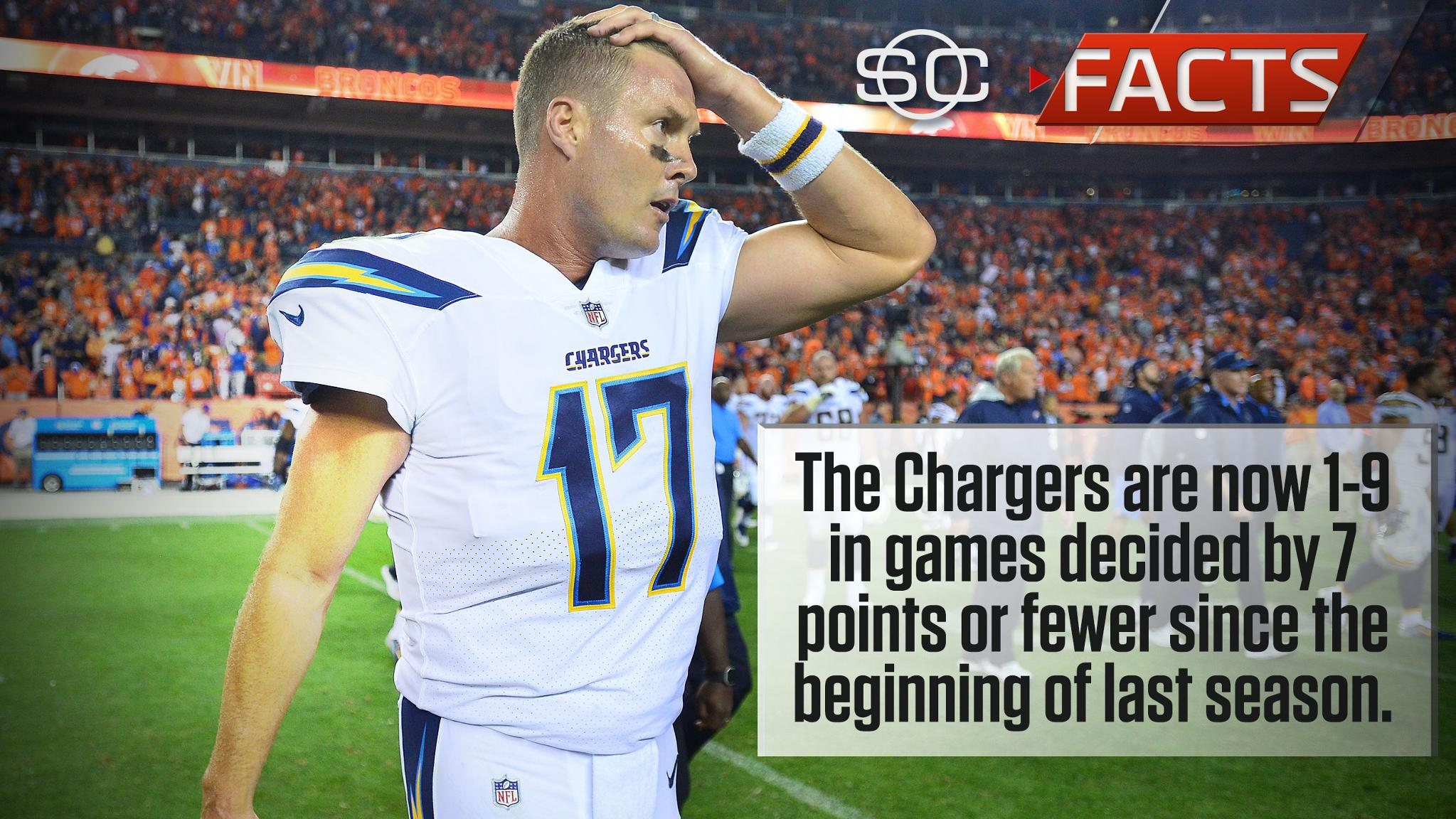 Close games are not the Chargers' specialty. #SCFacts https://t.co/CiD6bBbiUR