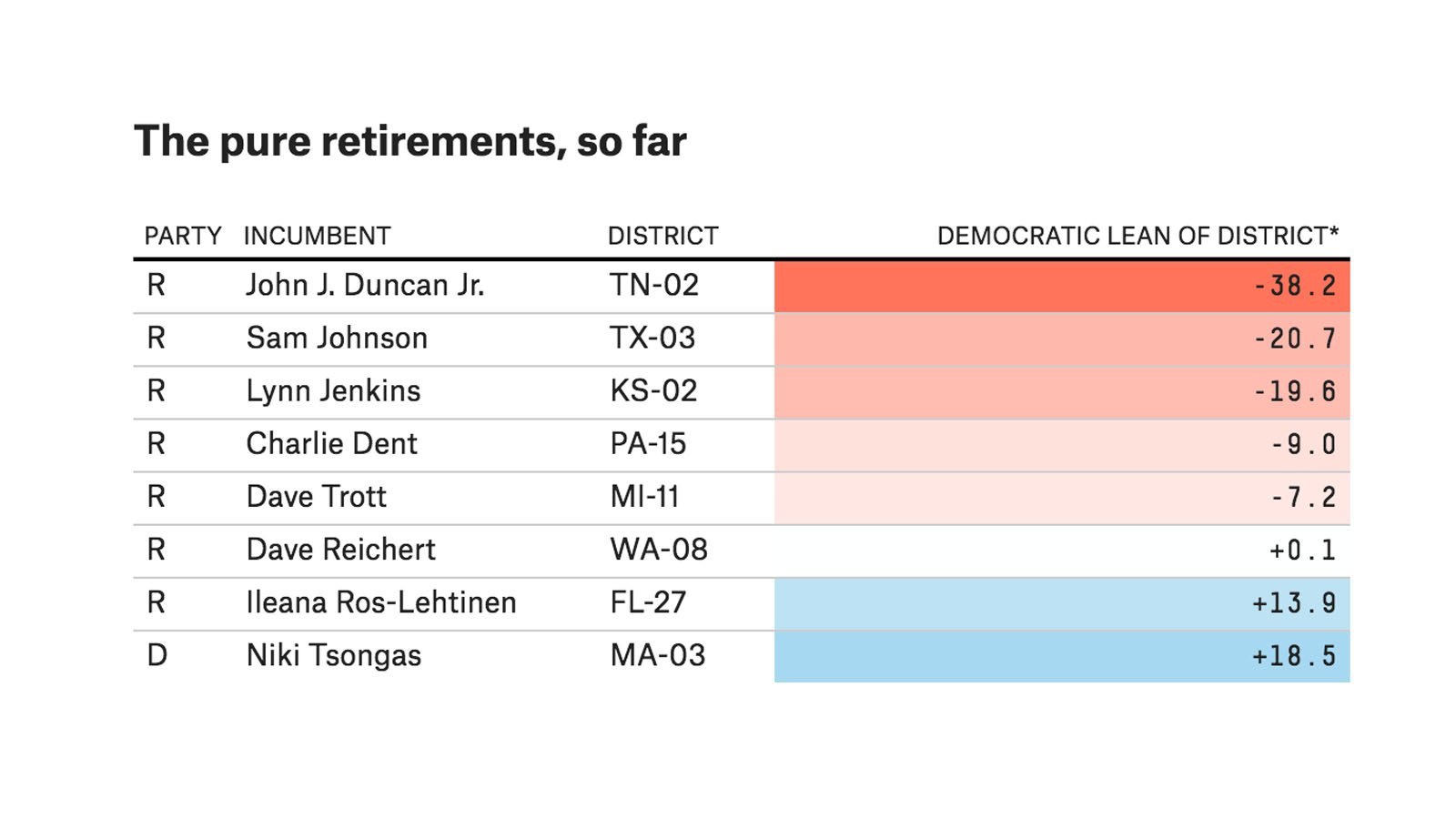 The recent rush of GOP retirements is good for Democrats. https://t.co/lX0lS0Eqah https://t.co/qfJZFJNkie