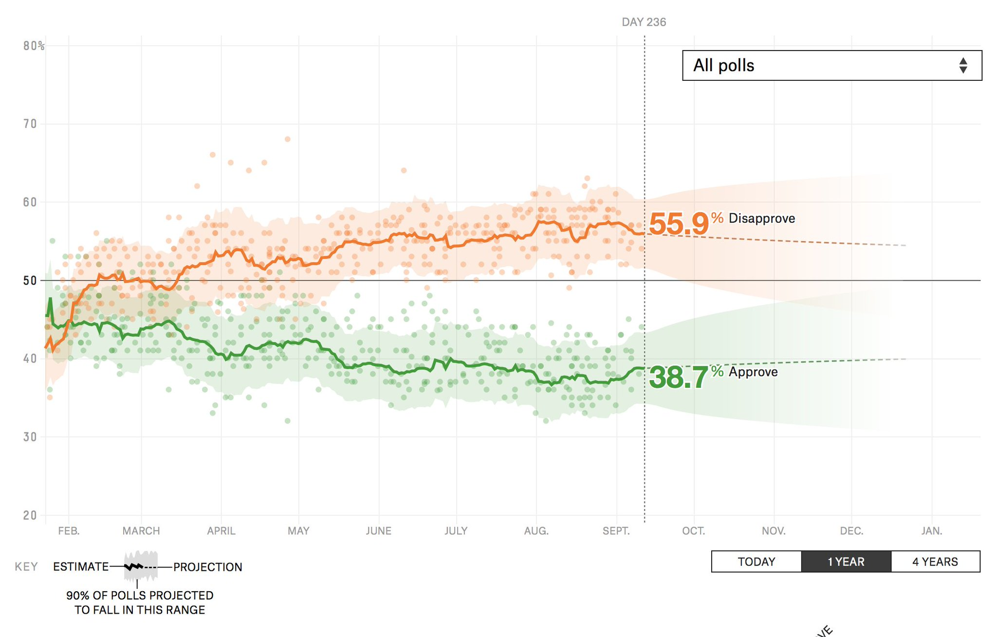 President Donald Trump has a 38.7% approval rating. https://t.co/vxA46w6lOe https://t.co/fmuNmQpNrZ