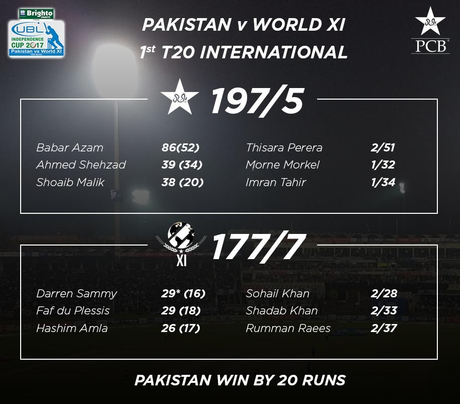 RT @TheRealPCB: Pakistan won the first match against the World XI by 20 runs #PAKvWXI #cricketkihalalala https://t.co/lMjXTm31eC