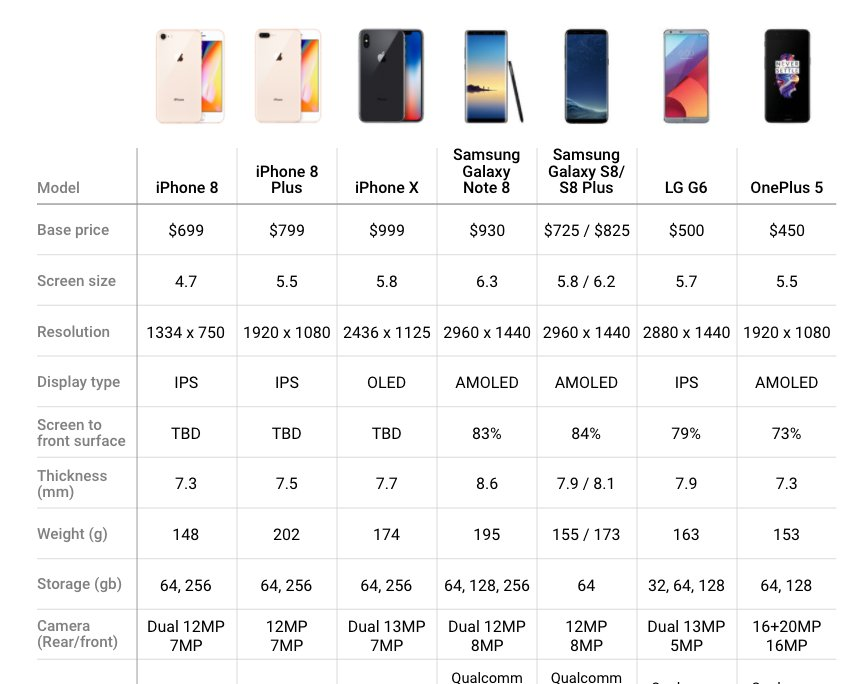 Here's how Apple's new iPhone 8 and iPhone X compare to the top Android smartphones     https://t.co/Jc70GaQwSE https://t.co/huV2yrpbKk