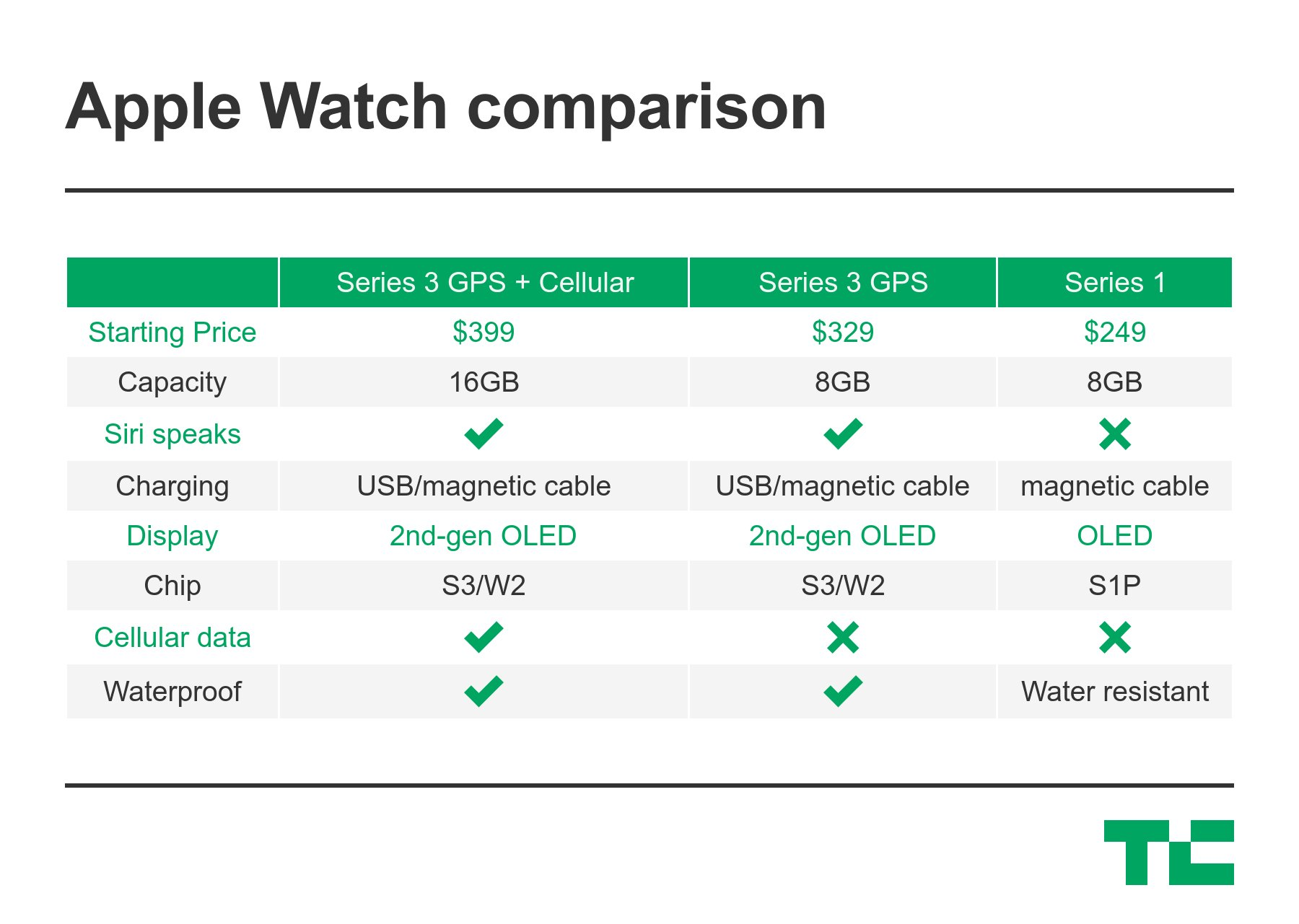 New Apple Watch available in ceramic gray; orders begin September 15 https://t.co/1FDsPTxZbI #AppleEvent https://t.co/yclGv0JVv7