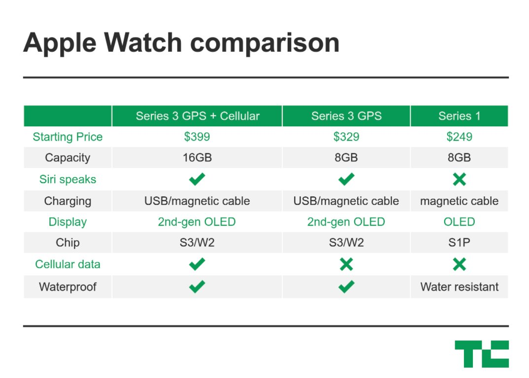 The Apple Watch Series 3 comes with LTE connectivity https://t.co/ZbQQV9mn5w #AppleEvent https://t.co/GYBtCGqhq0