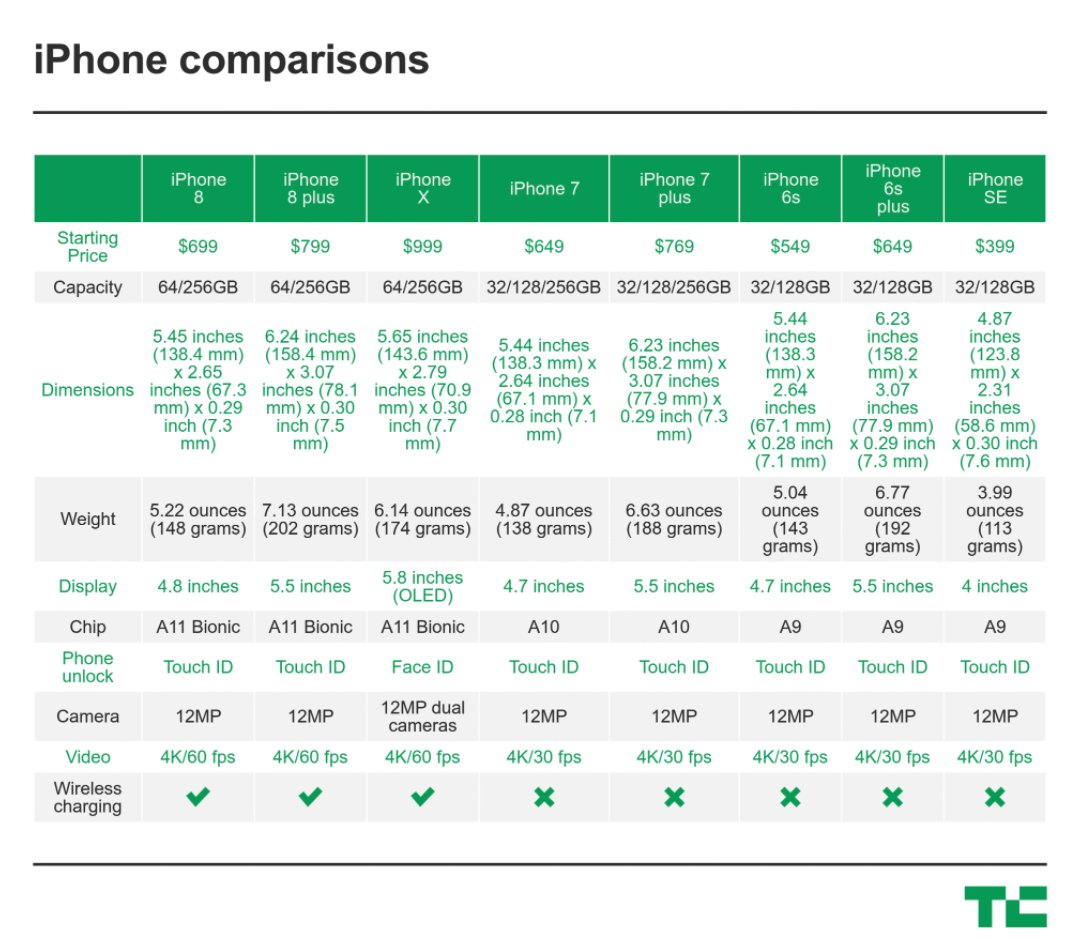 This is how much the new iPhones will cost https://t.co/OCTjCXvzEb #AppleEvent https://t.co/1pH2OLAWgI