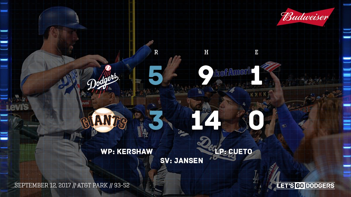 RECAP: #Dodgers snap losing streak with 5-3 win over the Giants. �� #LetsGoDodgers  ��: https://t.co/HYqJzEyY6i https://t.co/zdAcauyJsF
