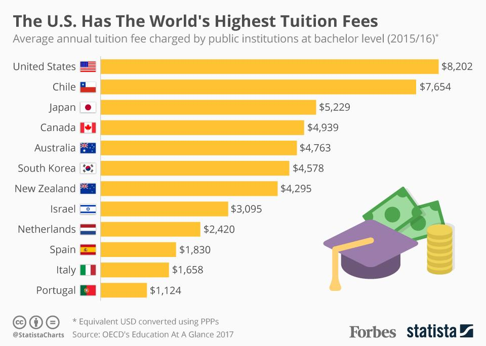 The U.S. is the world's most expensive country when it comes to tuition fees https://t.co/YpuXJXrg4C https://t.co/5lSYFYL72X