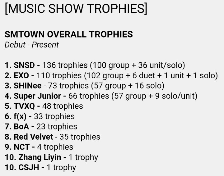 #Power1stwin marks EXO's 110th music show trophy since debut https://t.co/gdWSg5hy4E https://t.co/whqCrFBpDc