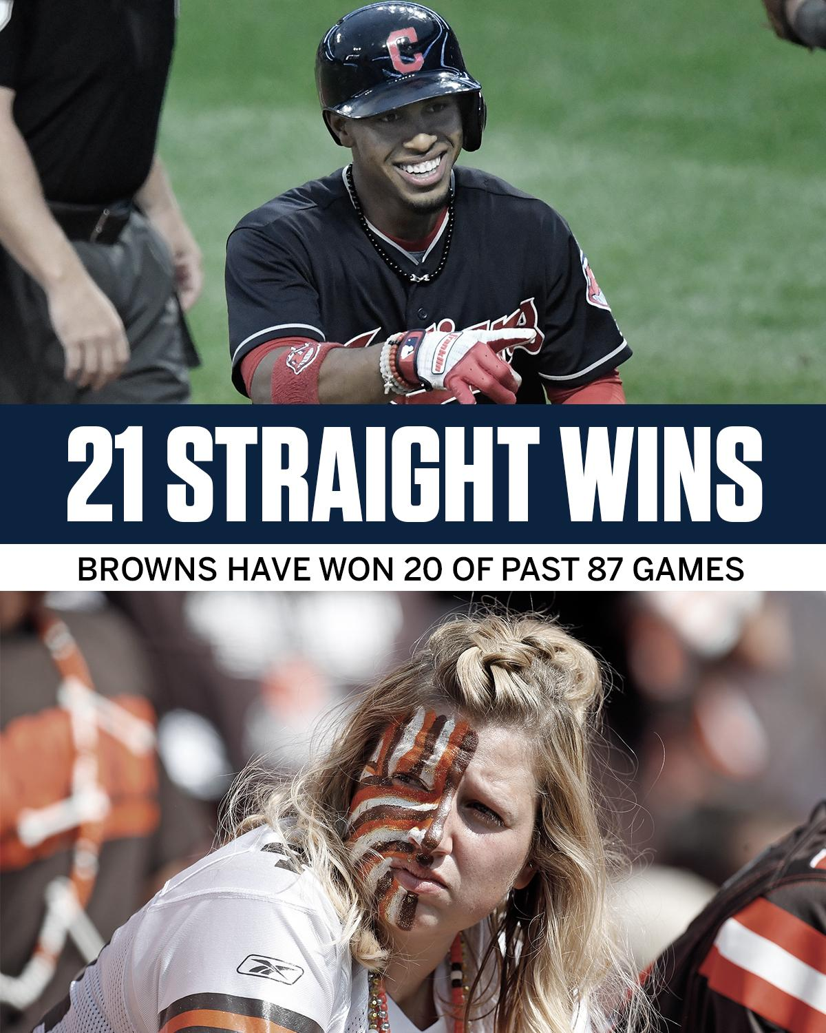 The Indians have more wins in the past few weeks than the Browns have in the past 5+ years. https://t.co/gy0hmyIp1r