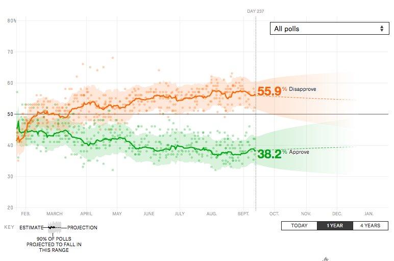 President Donald Trump has a 38.2% approval rating. https://t.co/vxA46w6lOe https://t.co/4vCrqo521z