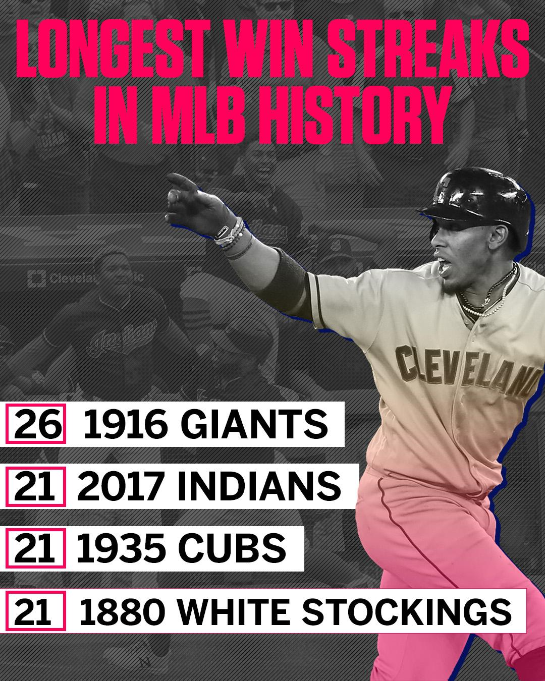 The Indians are 1 of just 4 MLB teams to ever win 21 straight games. (via @EliasSports) https://t.co/xTj9i6RkD7
