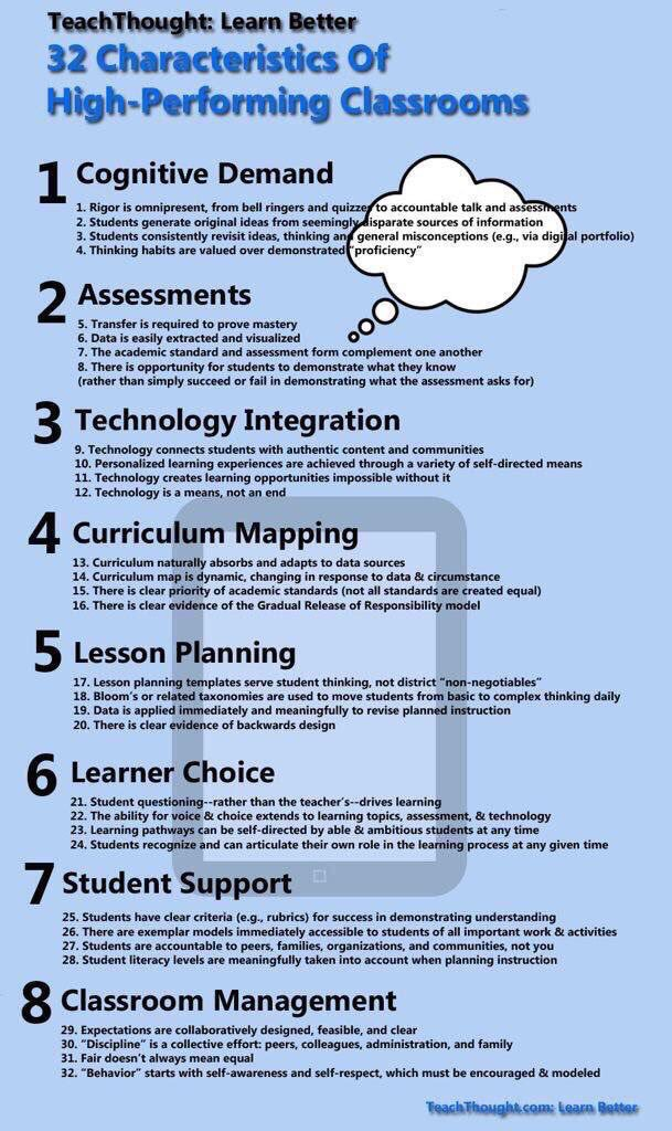 32 Characteristics of High-Performing Classrooms 🤔💡🏆💪🏽 (by @TeachThought) #edchat #education #elearning #edtech #engchat #mathchat #ukedchat https://t.co/AEOdIDKgPm