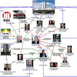 Brazil Police Map Corruption 'Gang,' Arrows Point to President Temer