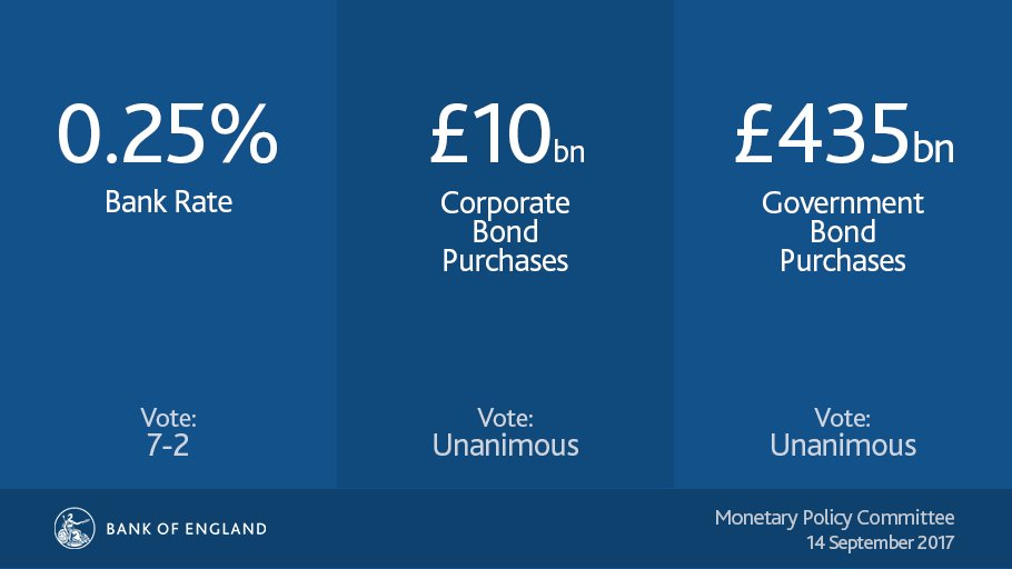 MPC holds #BankRate at 0.25%, maintains government bond purchases at £435bn and corporate bond purchases at £10bn. https://t.co/D1w1kcvgrz