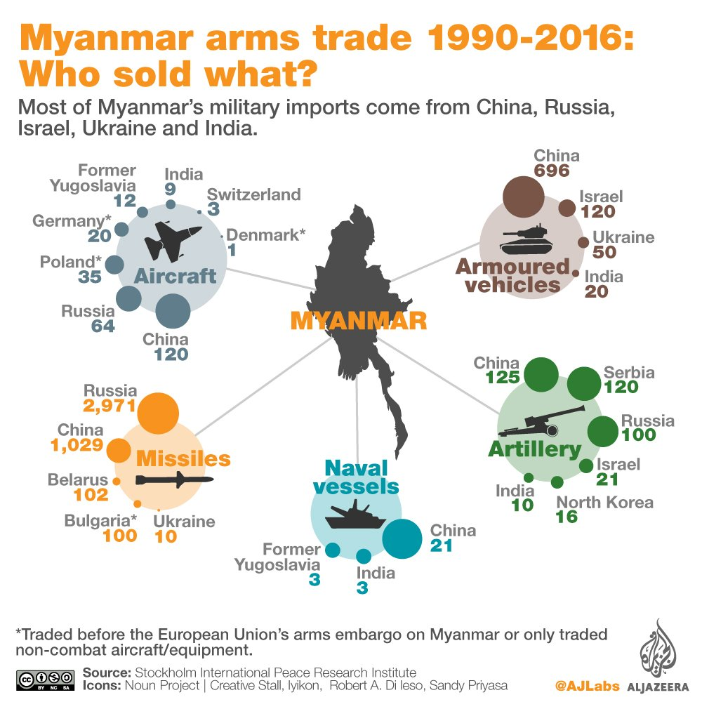Who is selling Myanmar military weapons?