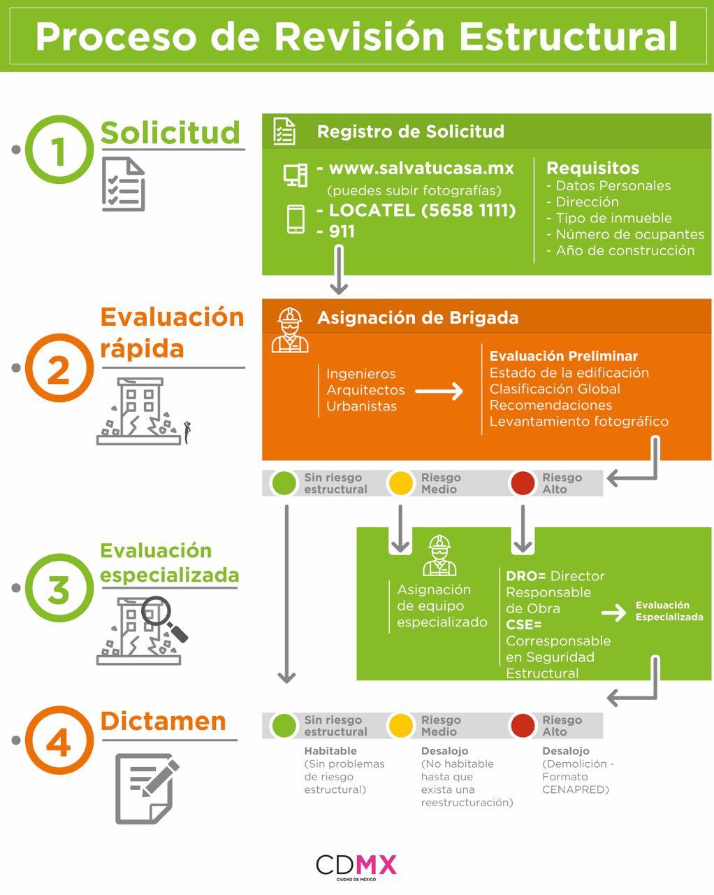 #Importante: Acércate a @locatel_mx si necesitas solicitar la revisión estructural de tu inmueble. https://t.co/ezp09Vqb2X