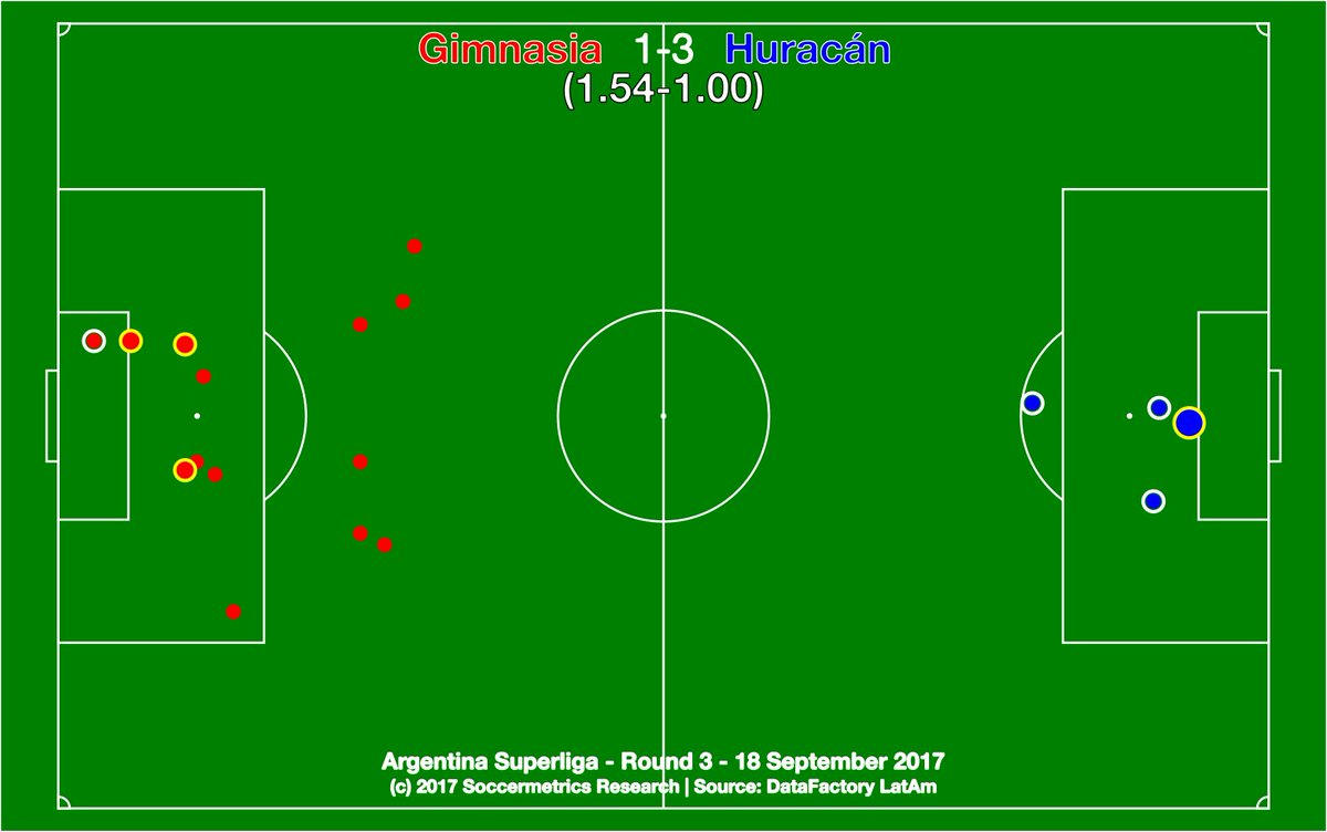 test Twitter Media - .@gimnasiaoficial 1-3 @CAHuracan. Four shots, three goals, and first Globo win at Gimnasia for 31 years. @DataFactoryLA @argsaf https://t.co/DWdem90I9K