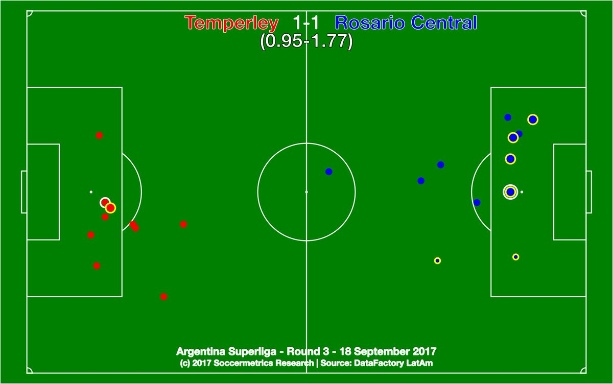 test Twitter Media - .@TemperleyOK 1-1 @CARCoficial. Somehow both sides can carve out chances, but neither look like scoring much. @DataFactoryLA @argsaf https://t.co/NYniGTh4k2