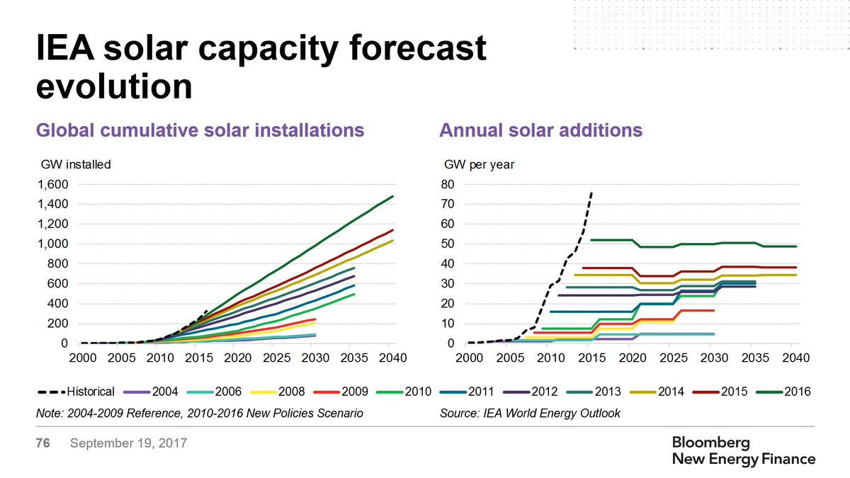 How solar power forecasters got it so wrong. explains #BNE...