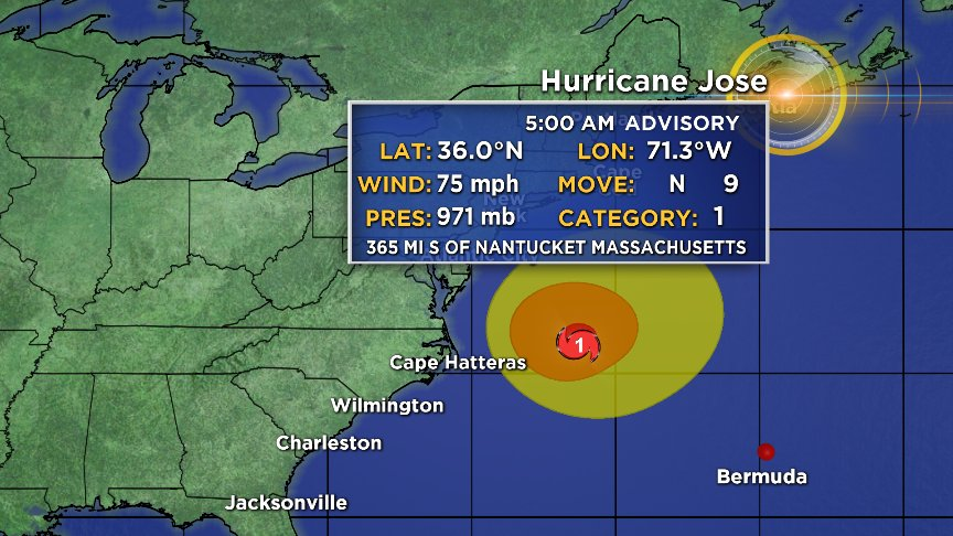 #HurricaneJose still a Cat.1 located 365 miles S. of Nantucket moving...