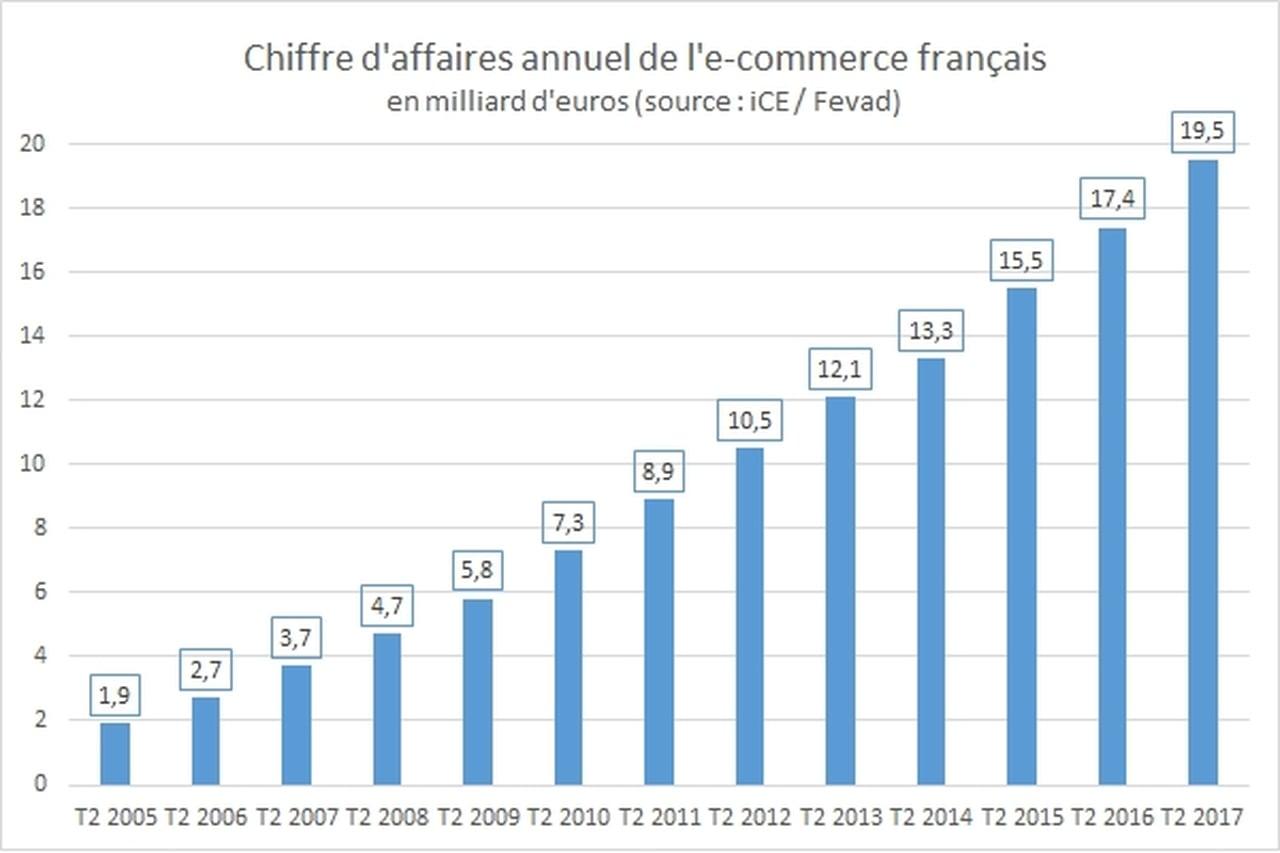 Le chiffre d'affaires de l'e-commerce en France croît de 11% au 2e trimestre https://t.co/CNYOGDHz03 https://t.co/kcF5G1p7tT