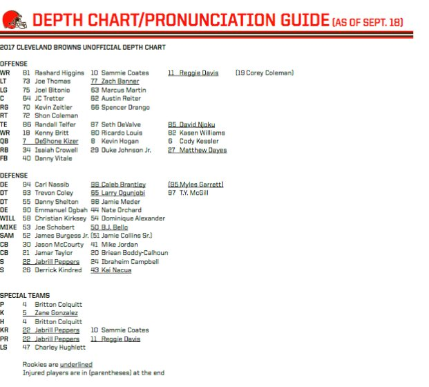 RT @Browns: Our unofficial depth chart heading into Week 3.  #CLEvsIND https://t.co/CDklLeysqP