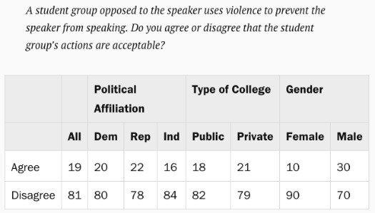 Decline: 19% of college students think it's okay to shut down a speaker with violence